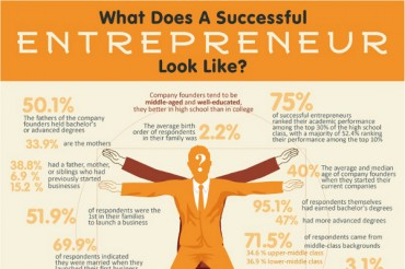 Anatomy of a Successful Entrepreneur