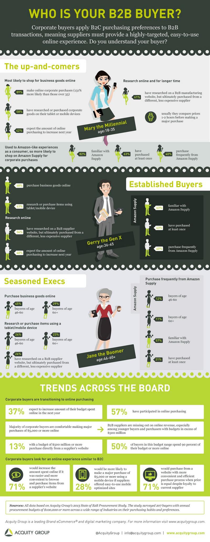 B2B-Buyer-Profiles