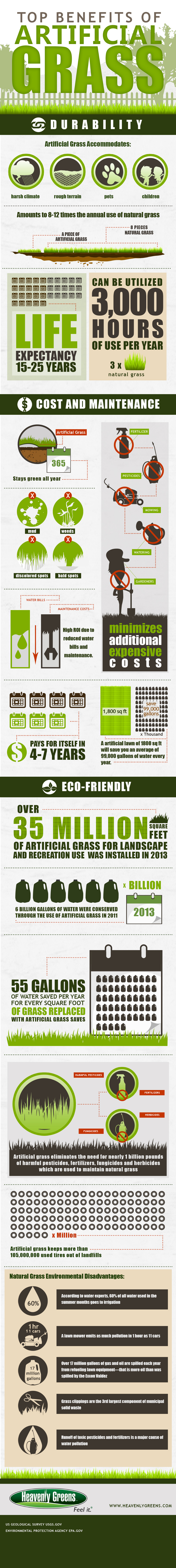 Benefits of Artificial Grass