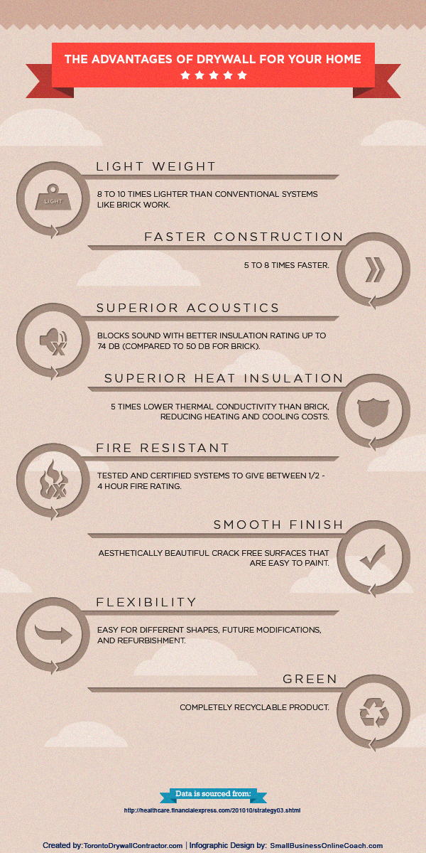 Benefits of Drywall