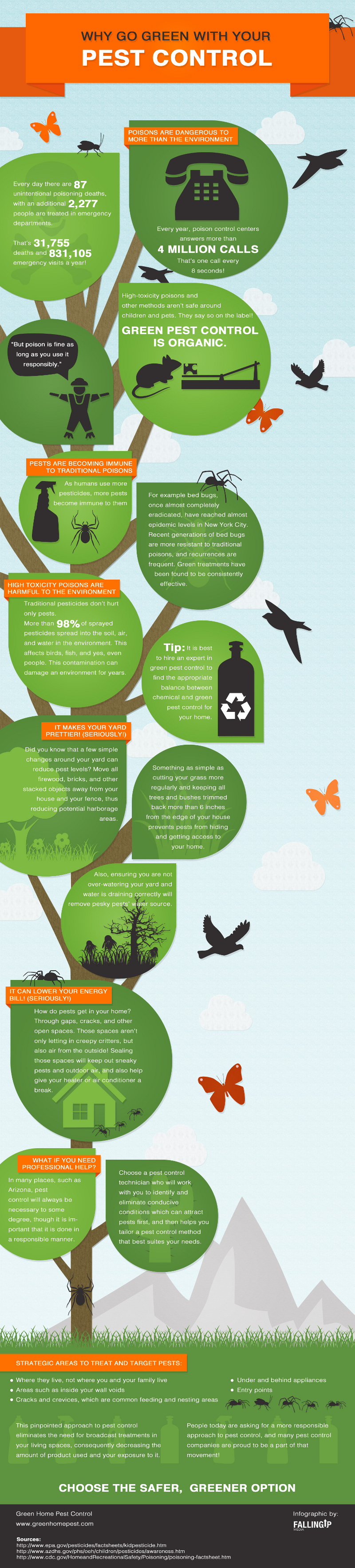 Benefits of Green Pest Control