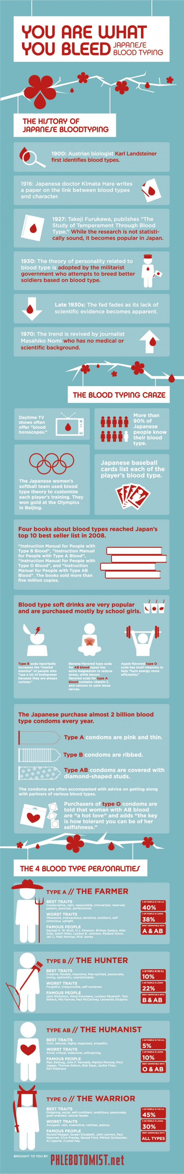 Blood-Type-Personalities