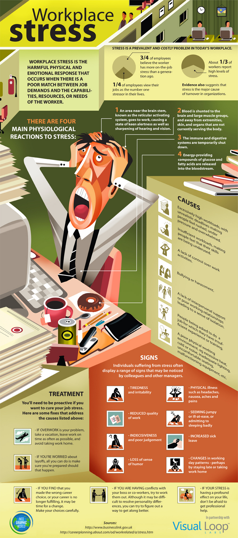 Causes-of-Wordplace-Stress
