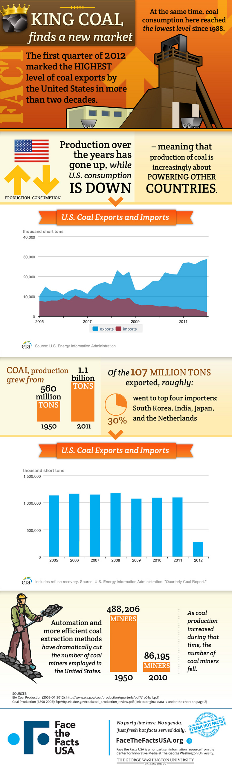 Coal Production Facts