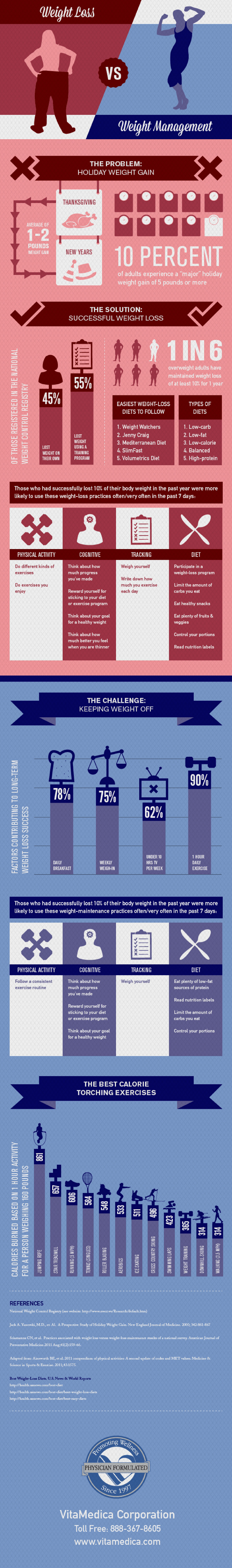 Comparison of Weight Loss and Management