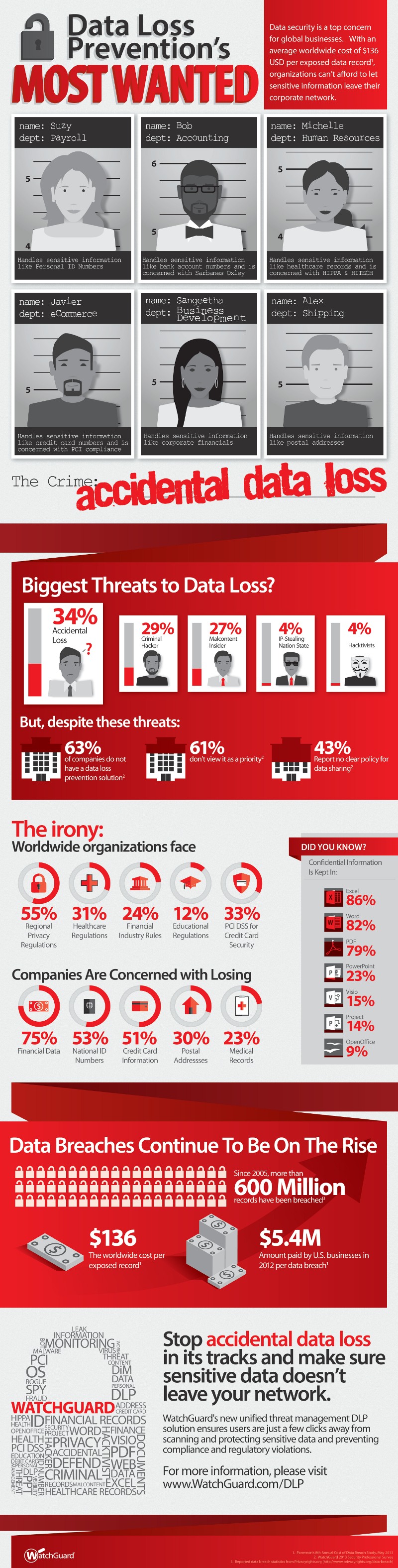 Data Loss Prevention Facts
