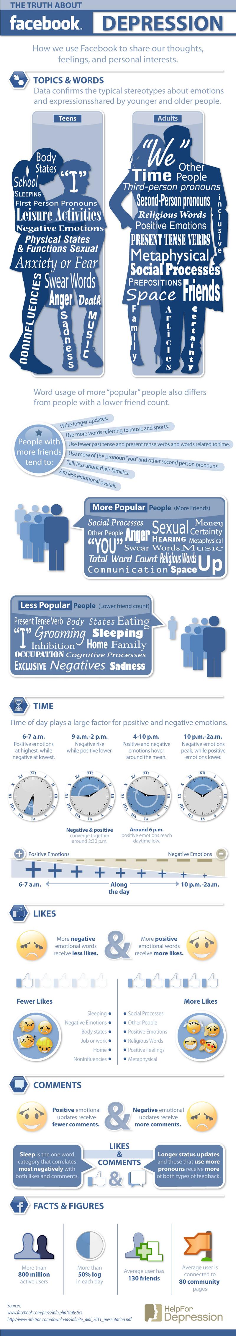 Facebook-to-Convey-Depression