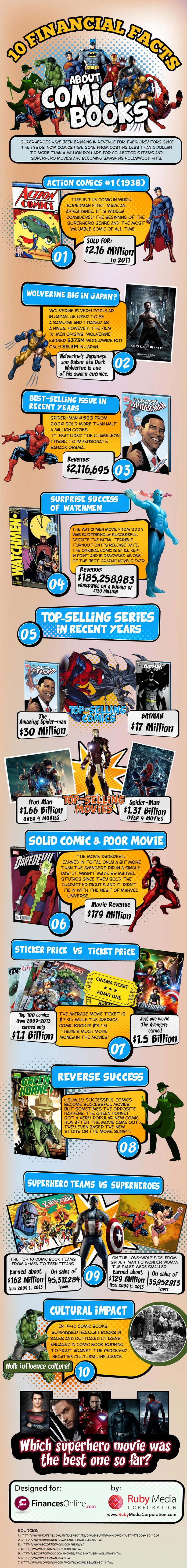 Facts About Comic Books