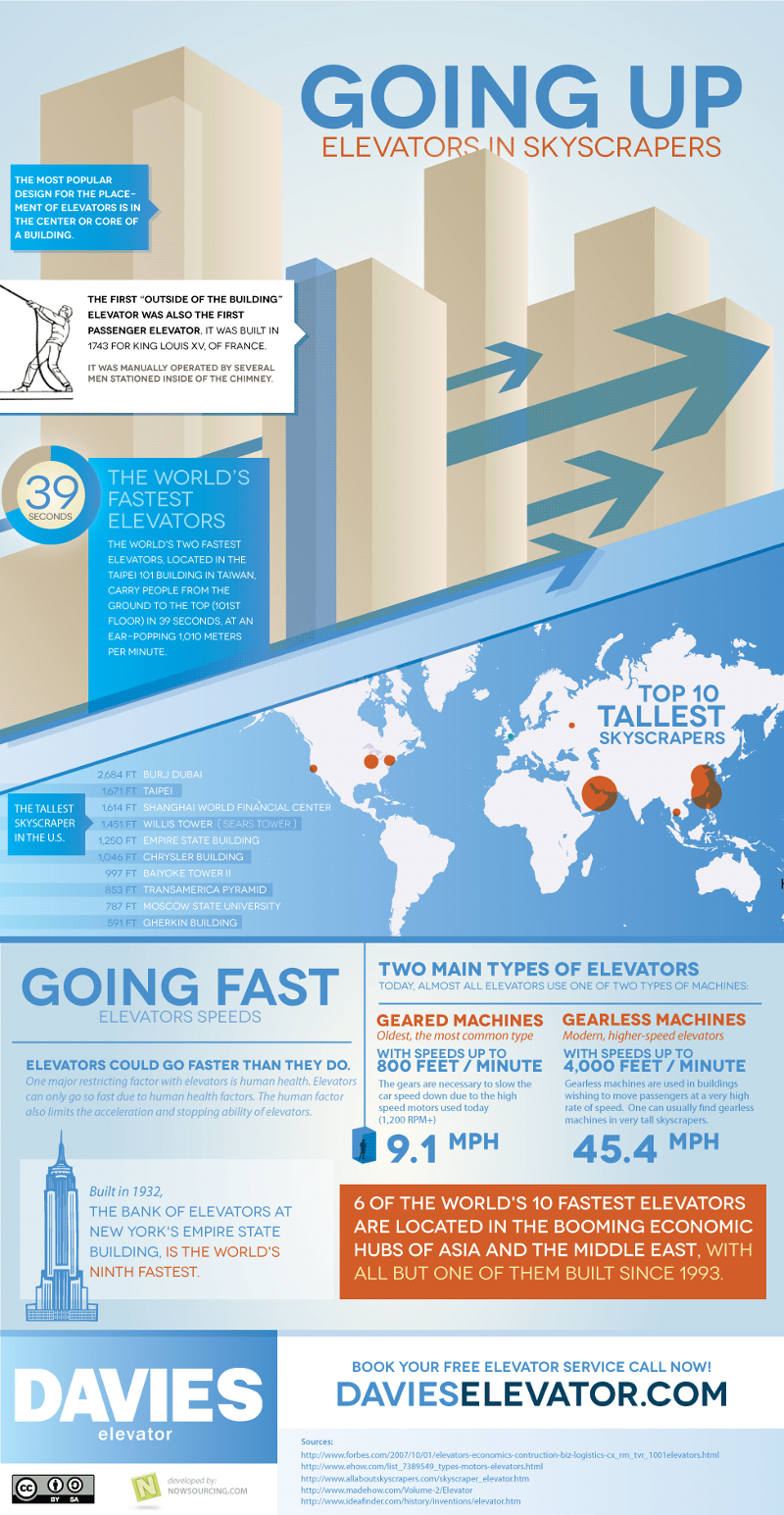 Facts About Elevators