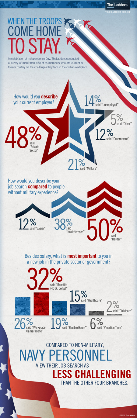 Facts About Veteran Employment