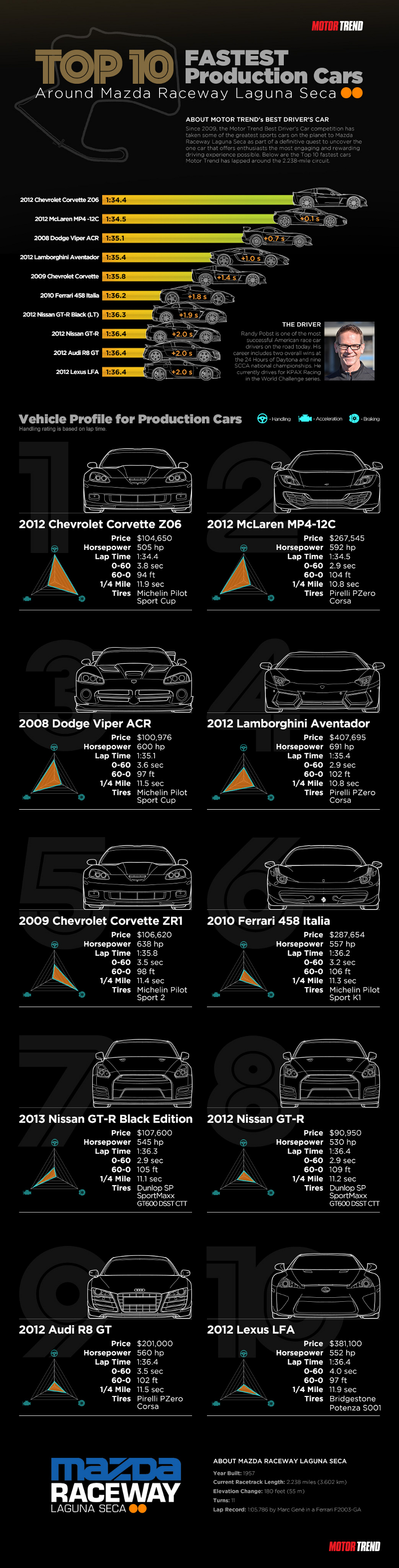 Fastest-Production-Cars