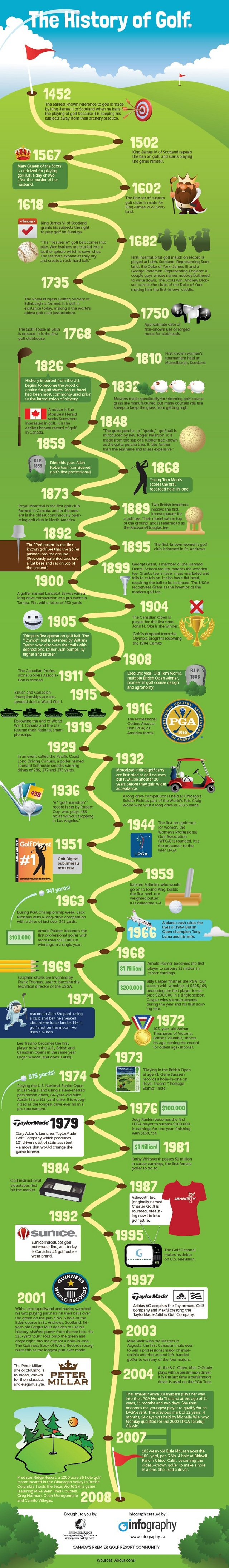 Golf Historical Facts