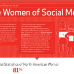 How American Women Use Social Media