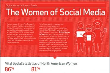 How American Women Use Social Media
