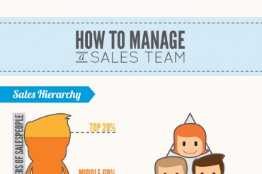 How to Develop a Sensational Sales Team