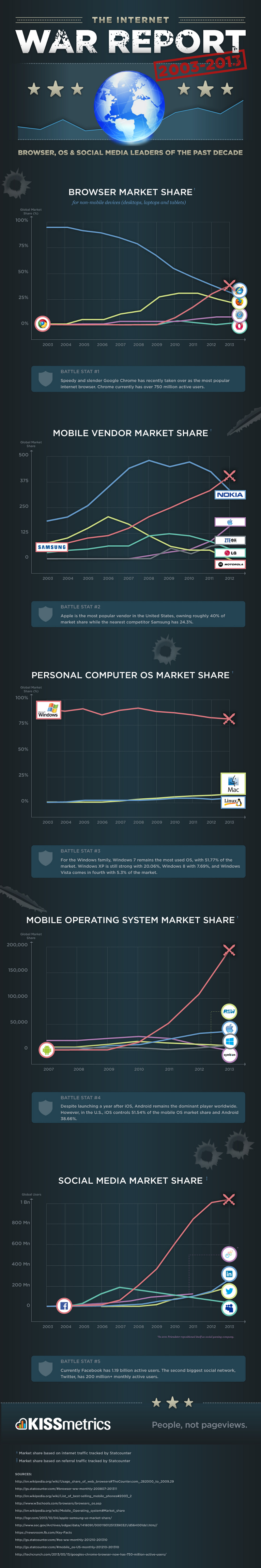 Internet-Marketshare-Report
