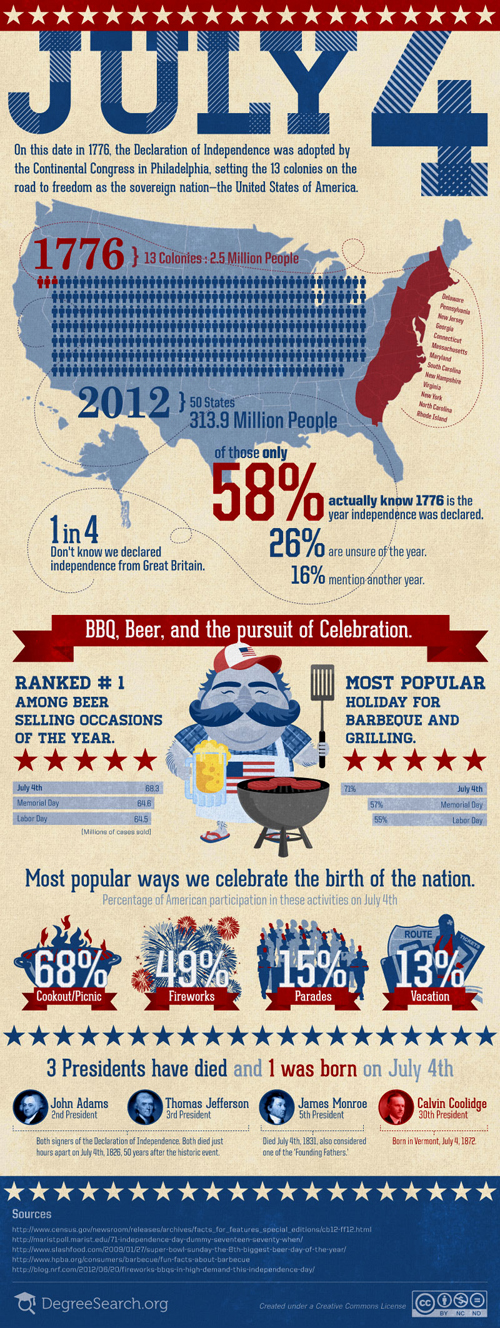 July 4th Facts
