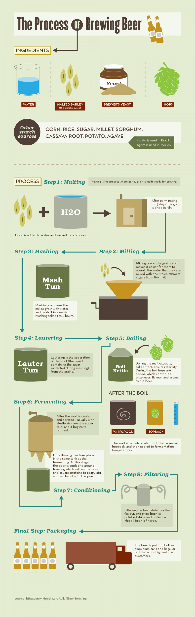 Process of Brewing Beer