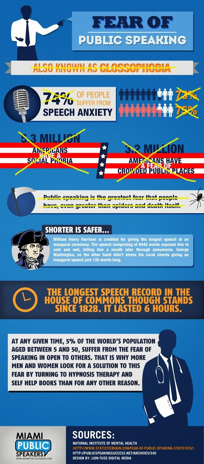 Public Speaking Facts