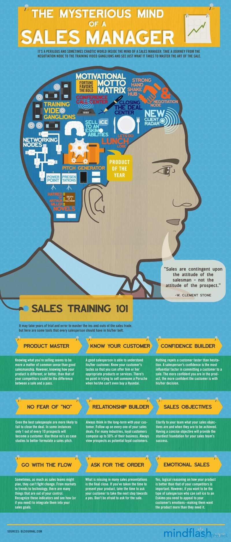 Sales Manager Traits