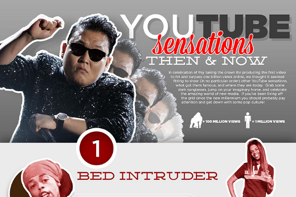 See What Happened to 20 Past YouTube Sensations