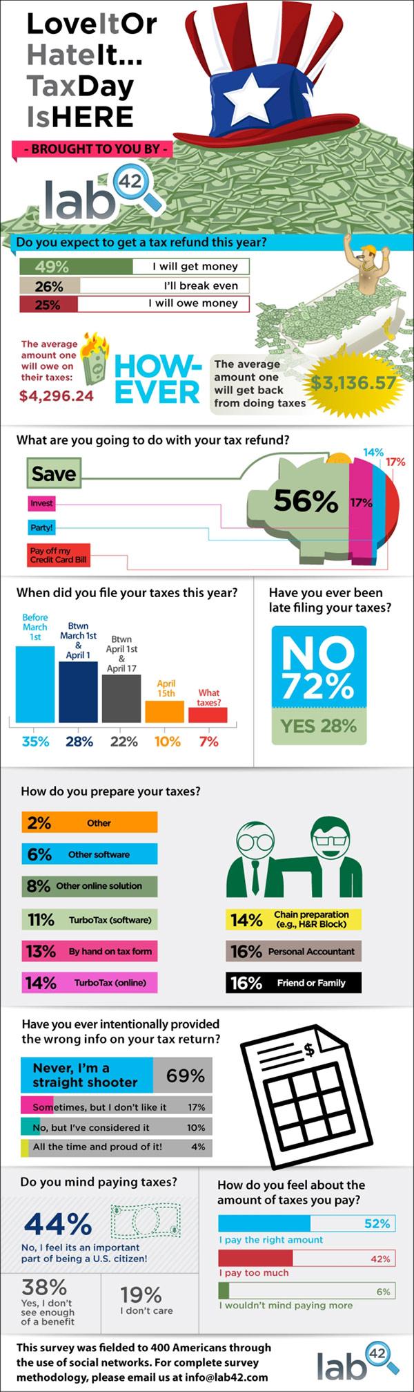 Tax Statistics