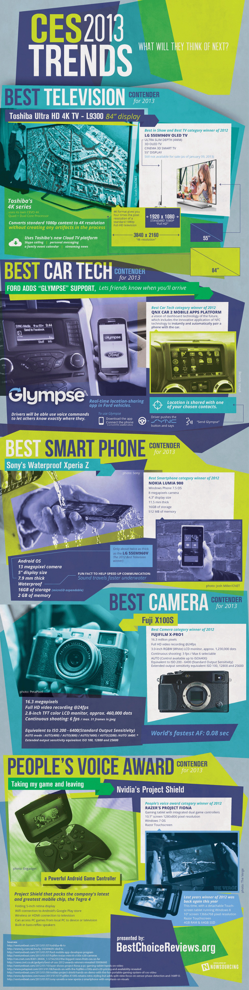 Technology and Electronic Product Trends