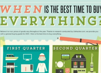 The Best Times to Buy Everything