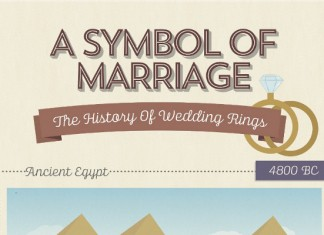 The History Behind the Wedding Ring