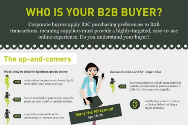 The Three B2B Buyer Profiles