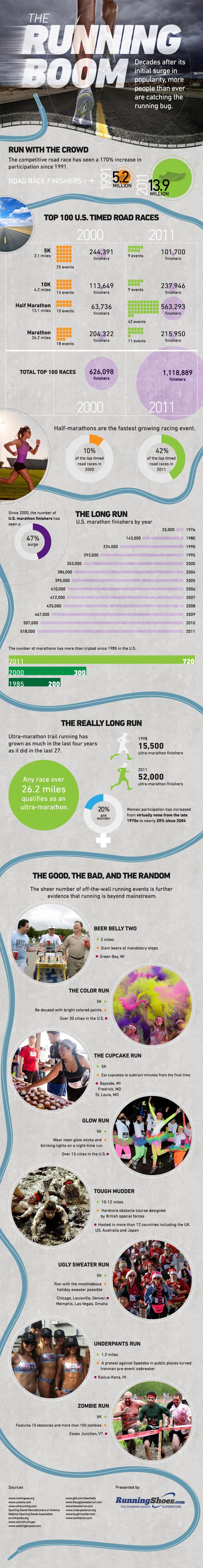 Top Running Marathons