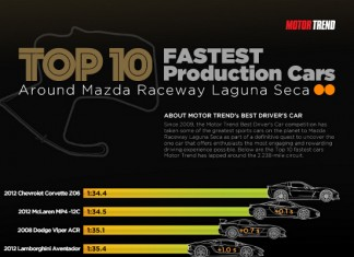 Top Ten Fastest Production Cars