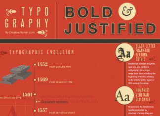 Visual Timeline History of Typography