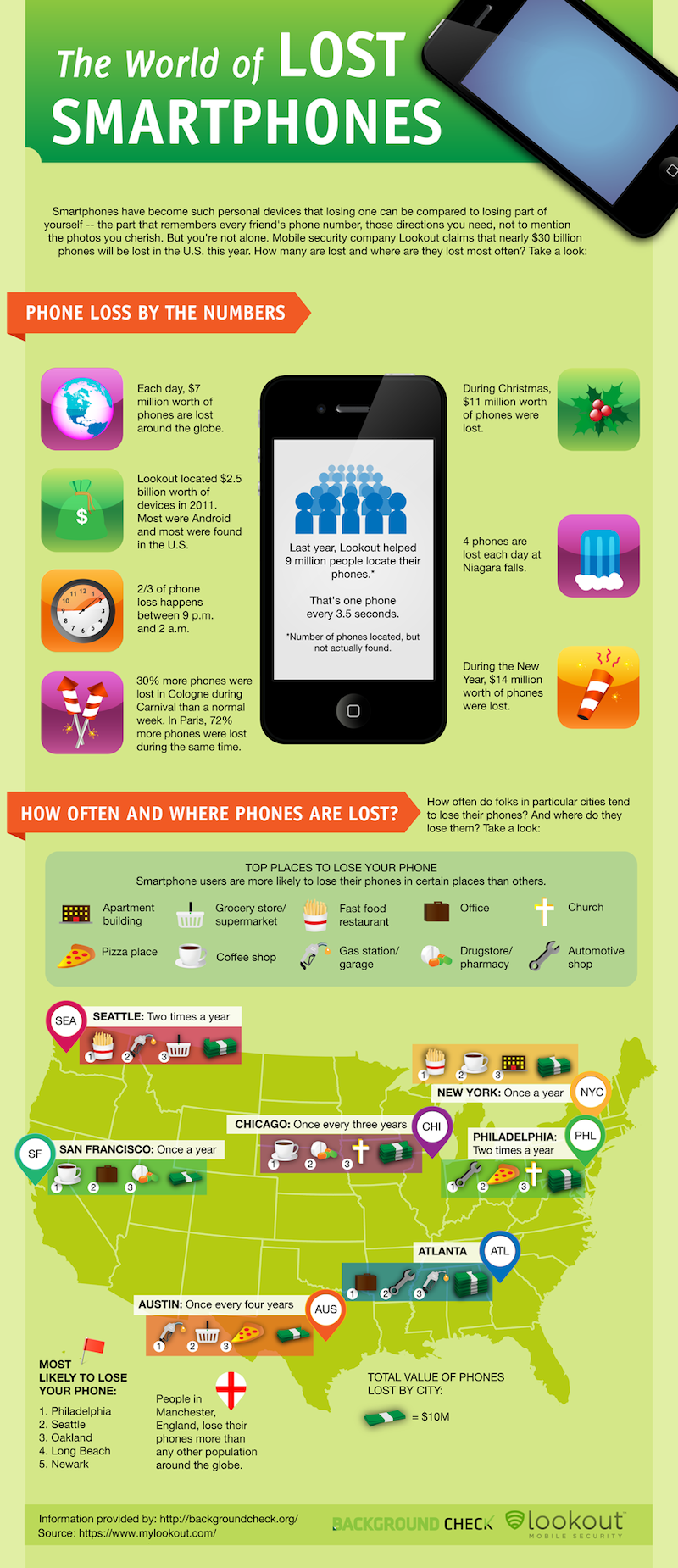 Where-People-Lose-Their-Smartphones