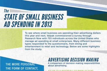 Where Small Businesses Spend Their Advertising Budgets