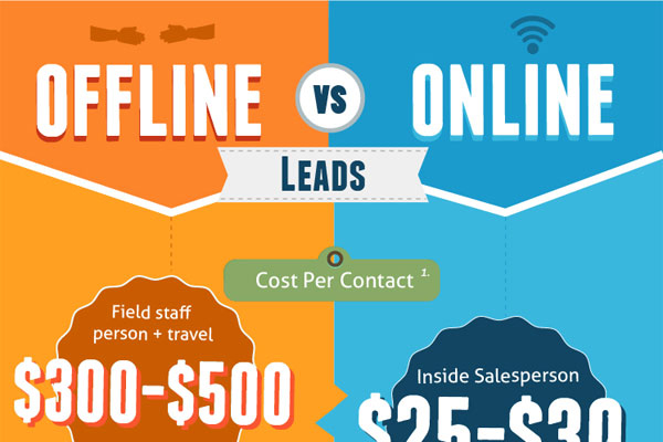 Why Online Leads are Better than Offline Leads