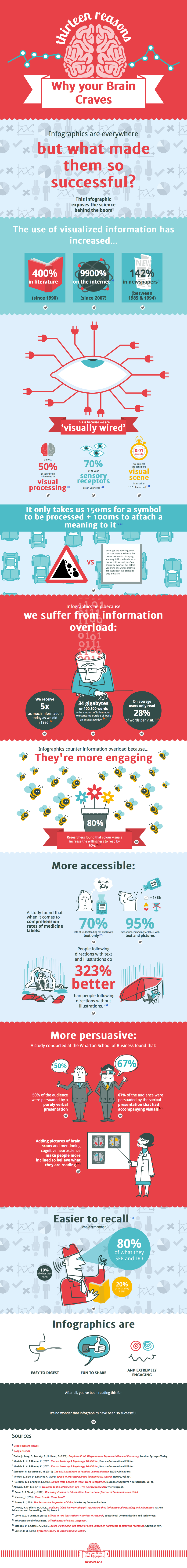 Why-We-Crave-Infographics