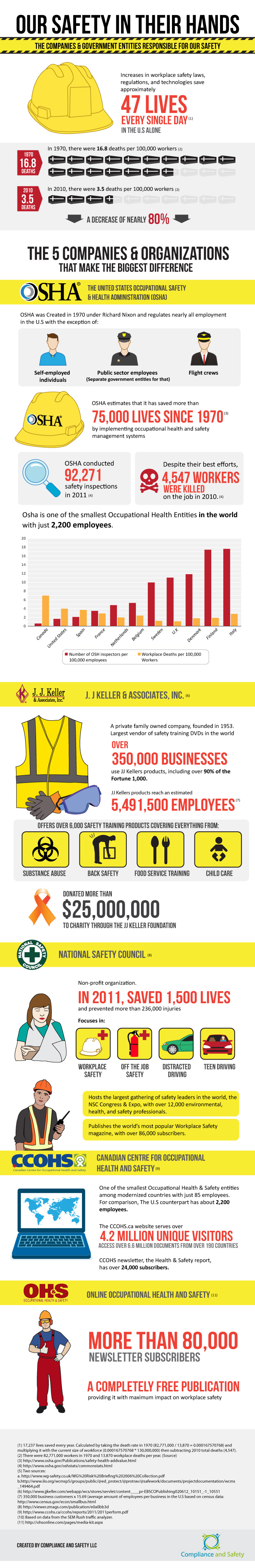 Workplace Safety Statistics for Pressure Washing
