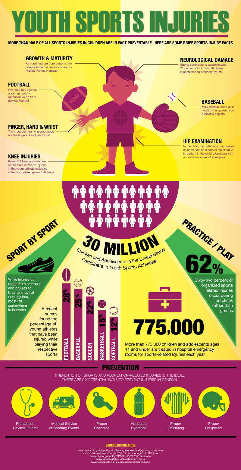 Youth Sports Facts