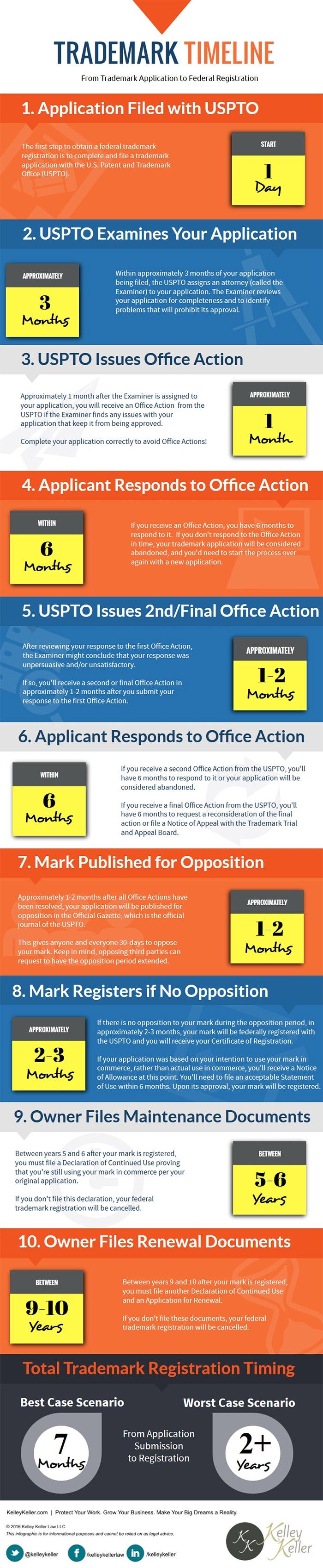 trademark-process-2