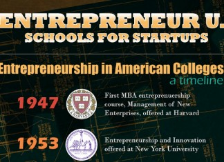10 Best College Entrepreneurship Programs