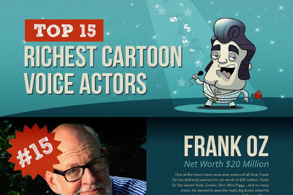 15 Insanely Rich Cartoon Voice Actors
