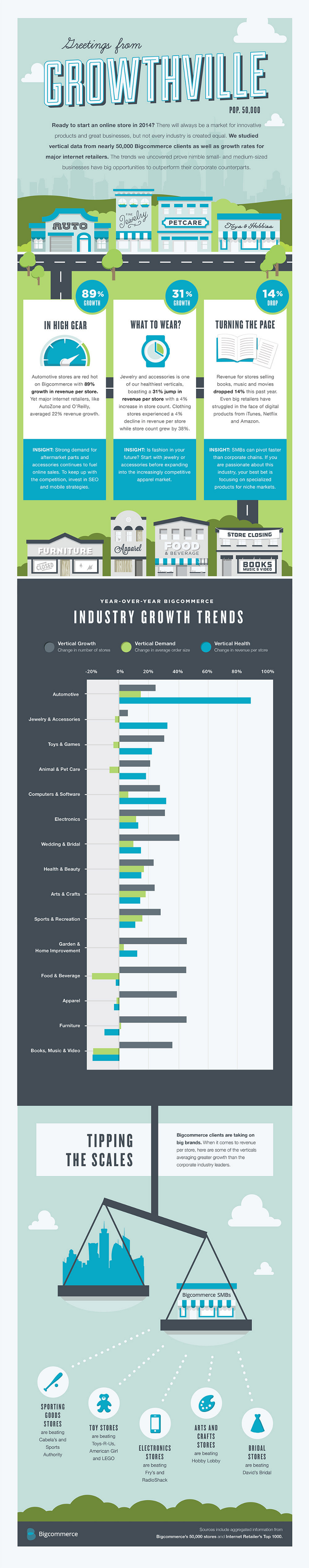 2014 Ecommerce Growth Trends