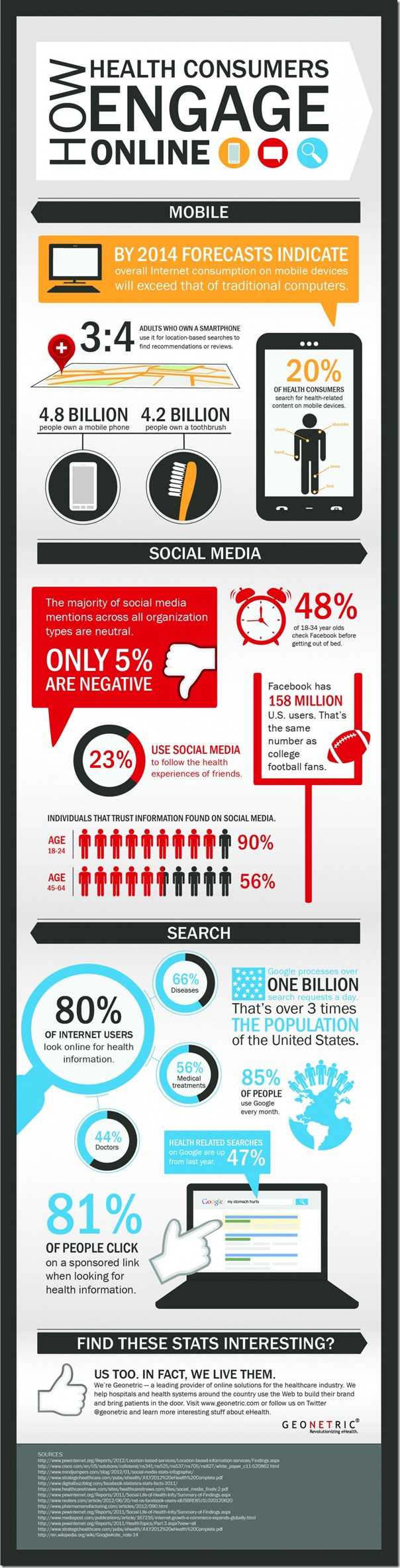 2014 Trends of Health Engagement Online