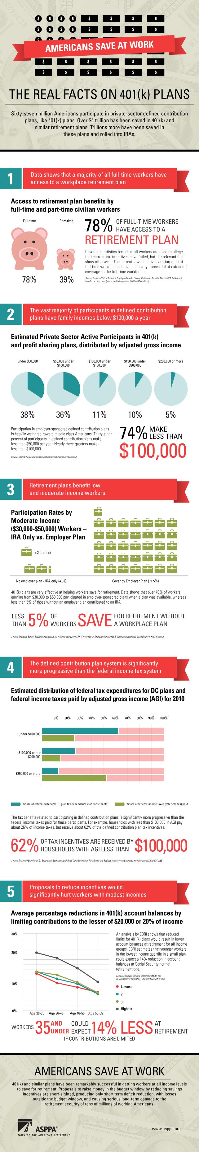 401K Retirement Fact