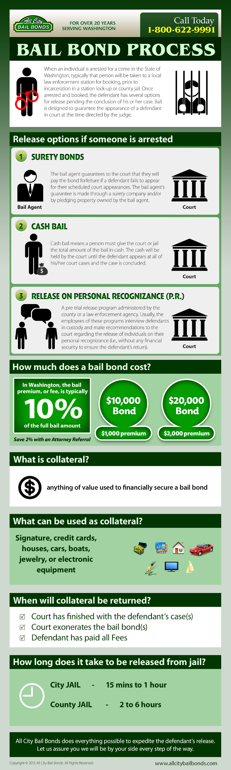 Bail Bonds Explained