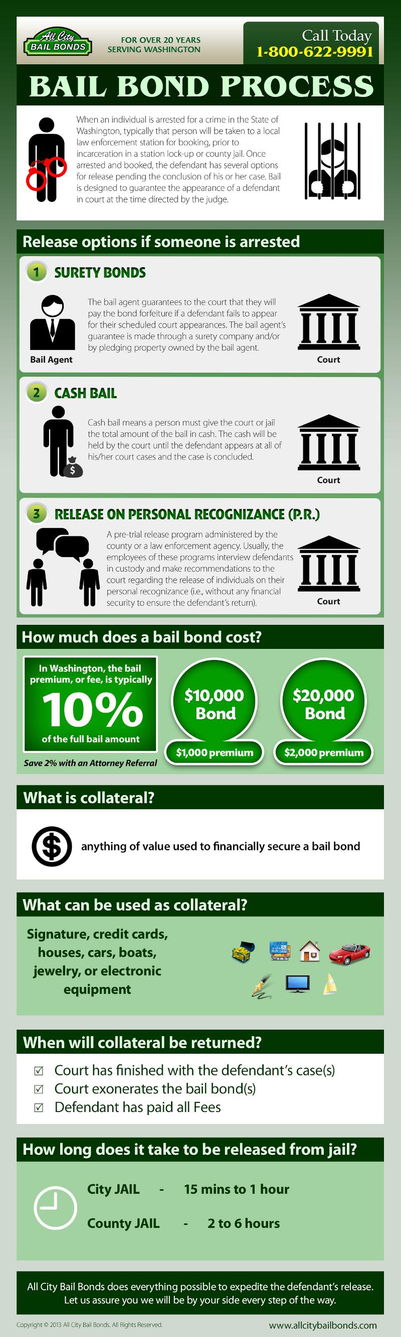 Bail Bonds Explained