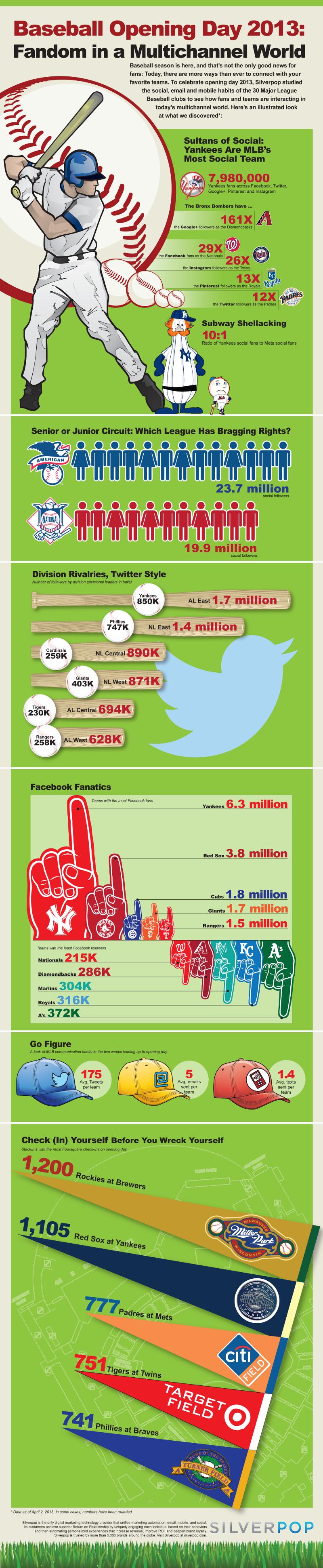 Baseball in Social Media