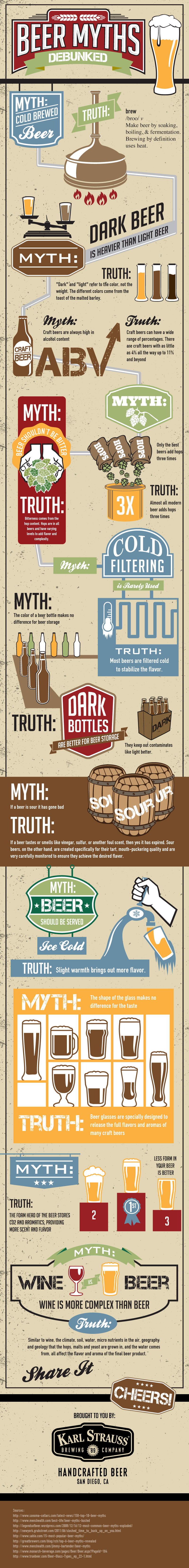 Beer Myths Fact or Fiction