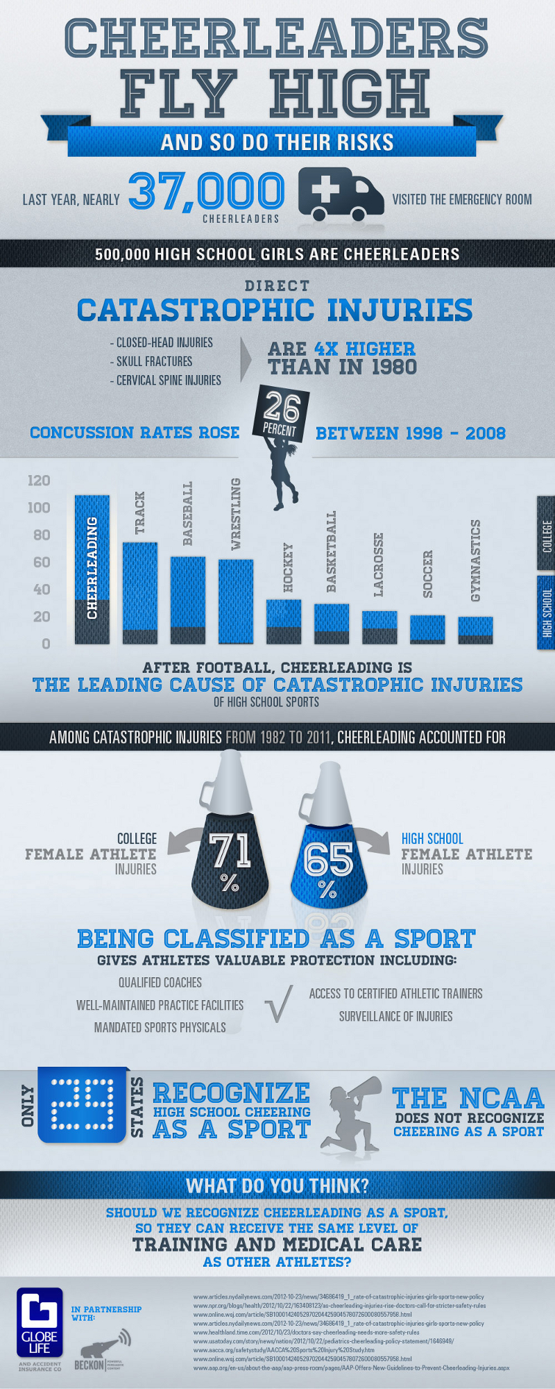 Cheerleader Injuries and Risks